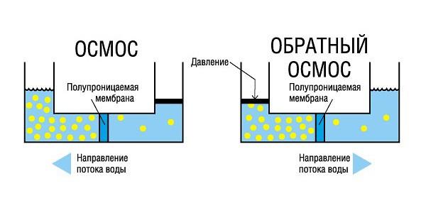 фильтр обратного осмоса принцип работы