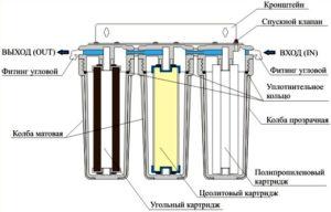 как выбрать лучший фильтр для воды под мойку отзывы