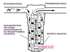 Как очищает воду проточный фильтр для воды