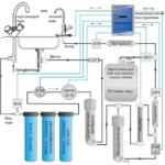 лучший фильтр для тонкой очистки воды принцип работы установки