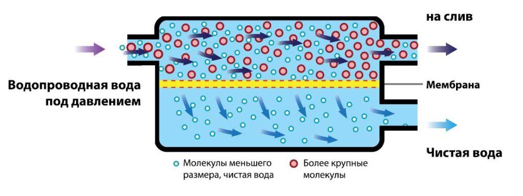 схема процесса обратного осмоса