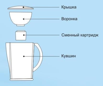 фильтр кувшин для воды