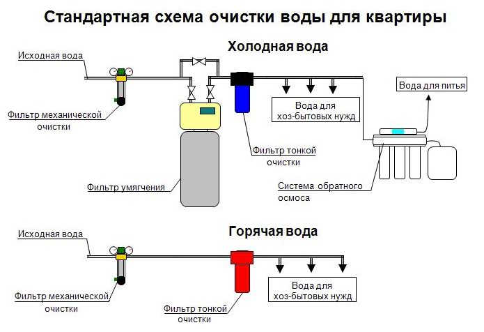Схема очистки воды обратным осмосом