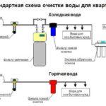 Схема-очистки-воды