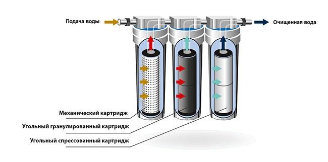 принцип работы проточного фильтра для воды