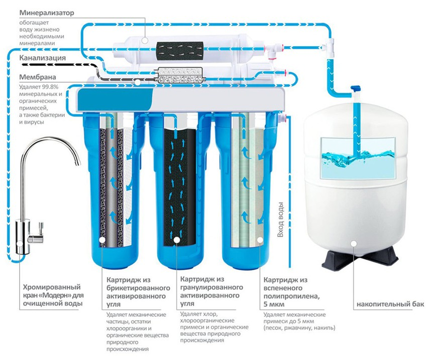 схема работы обратного осмоса фильтра для воды