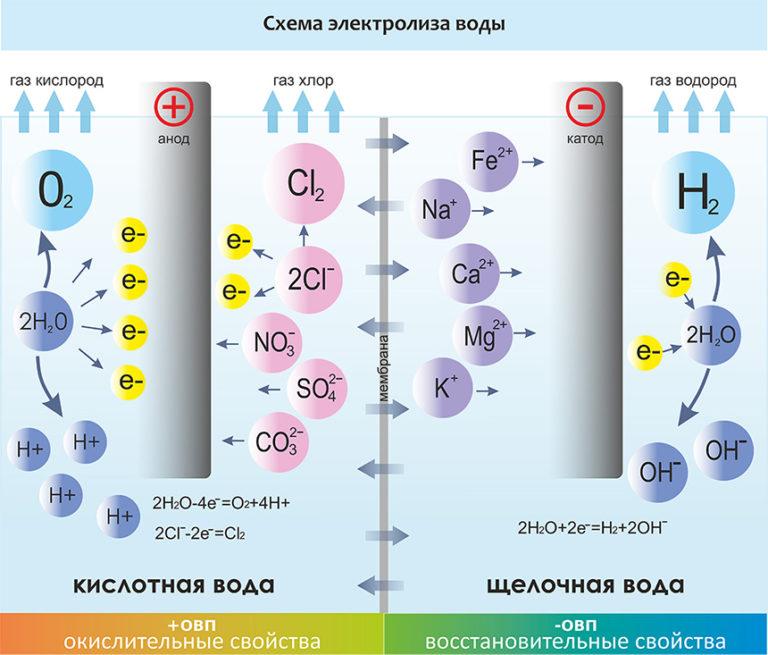 фильтр ионизатор очистки воды принцип действия