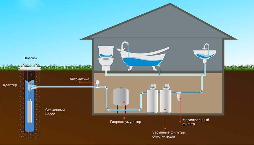 фильтры для воды для скважины и колодца
