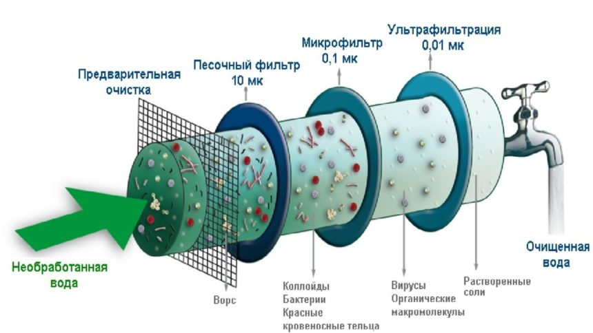 принцип действия фильтра тонкой очистки воды