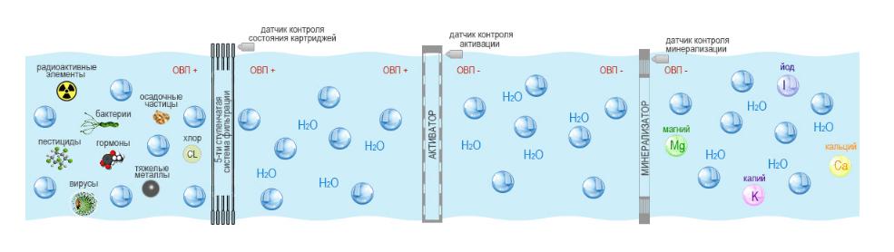принцип работы лучшего фильтра для воды