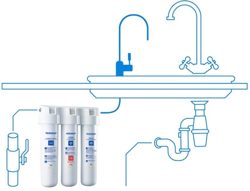 проточные фильтры для очистки воды на кухню под мойку