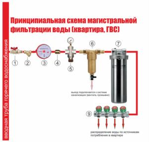 схема подключения магистрального фильтра для горячей воды