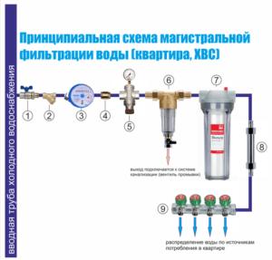 схема подключения магистрального фильтра для холодной воды