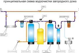 фильтр для воды в частный дом