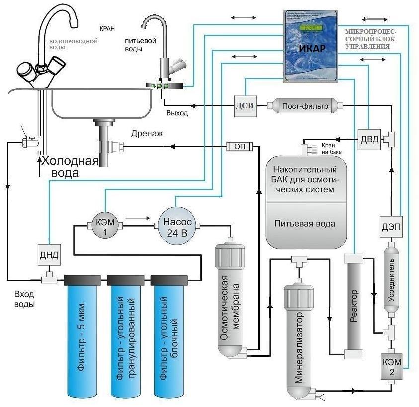 фильтр для воды под мойку икар