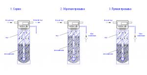 проточные промывные фильтры грубой очистки сапфир